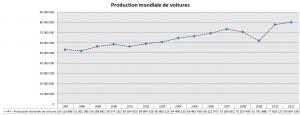 Production mondiale de voitures