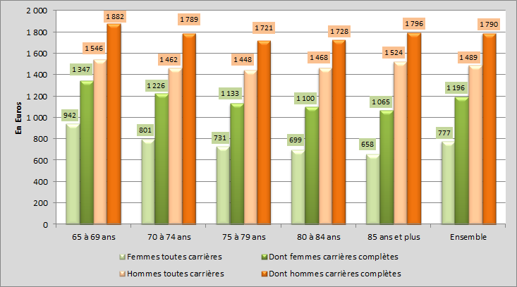 Revenus moyens des retraites en France