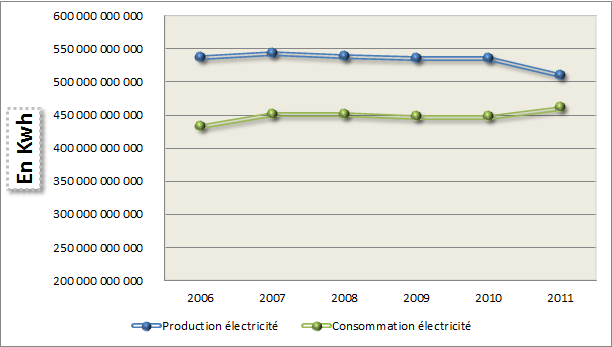 Production et consommation d'électricité en France