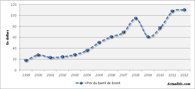 Evolution du prix de baril de pétrole