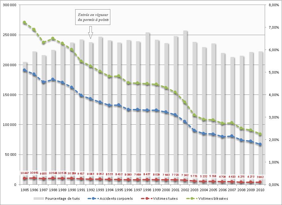 Statistiques sur les accidents de la route