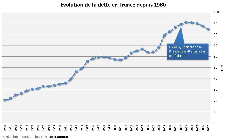 Evolution de la dette en France