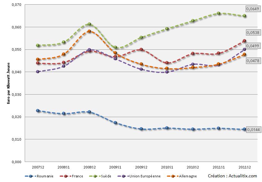 Evolution du prix du gaz
