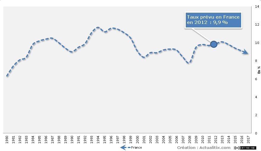 Evolution du chômage depuis 1980