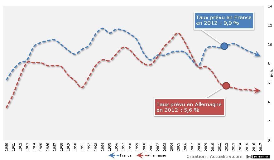 Evolution du chômage en France et Allemagne