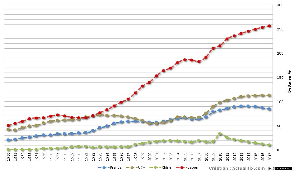 Evolution de la dette France - USA - Chine -Japon