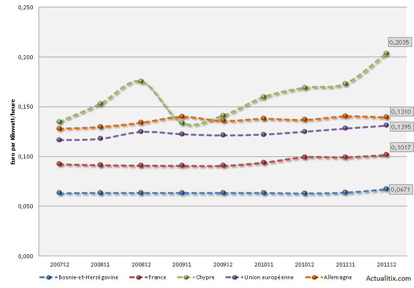 Evolution du prix de l'électricité