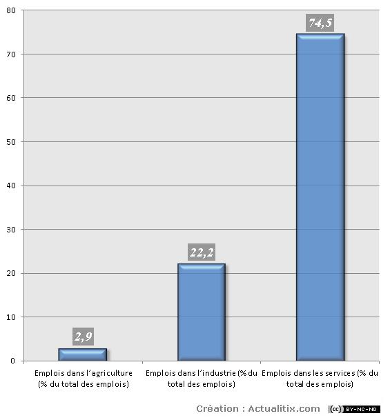 Répartition par secteur des emplois en France