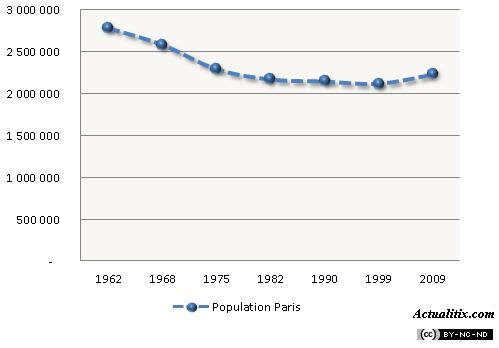 Evolution de la population à Paris
