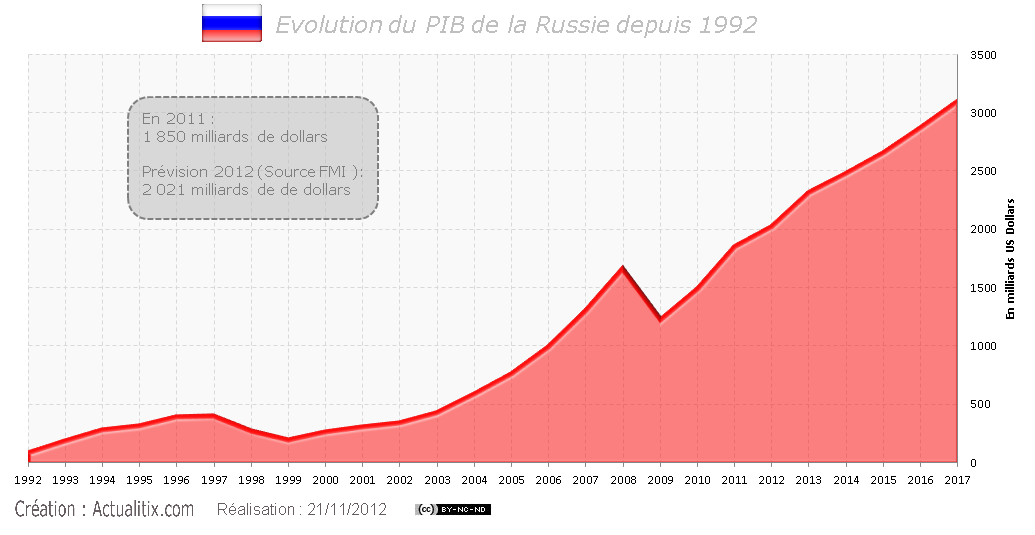 PIB de la Russie