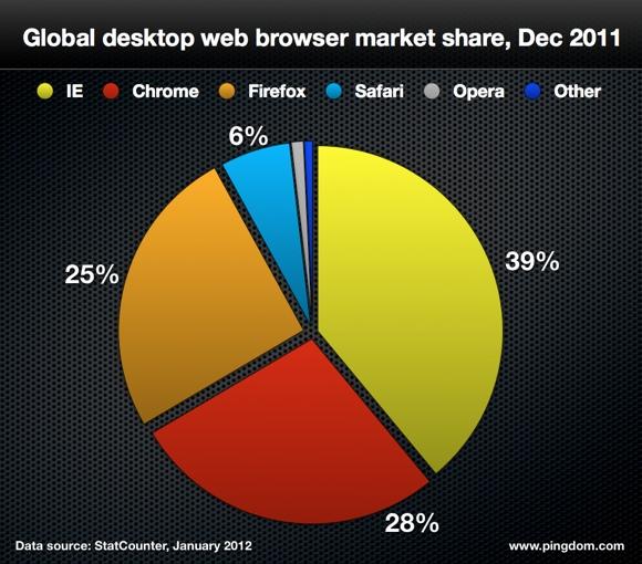 Navigateurs internet les plus utilisés