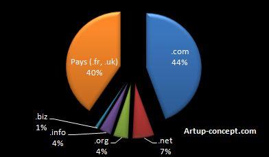 Répartition des noms de domaine