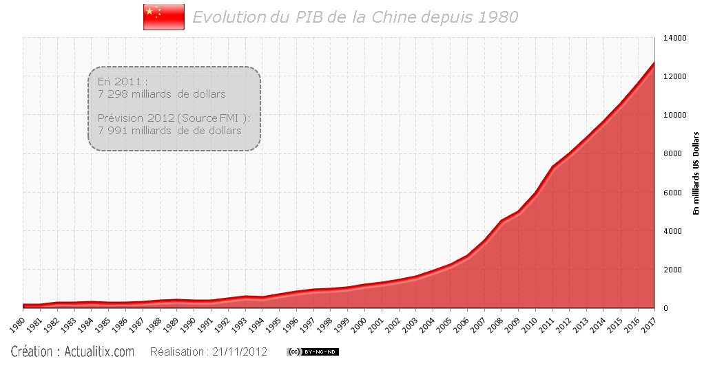 PIB de la Chine