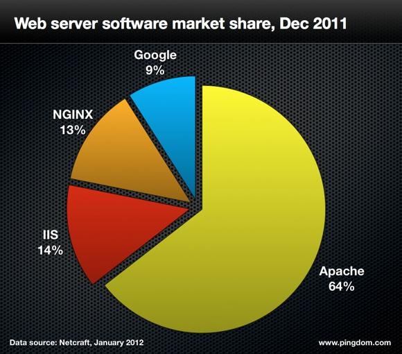 Répartition des serveurs web