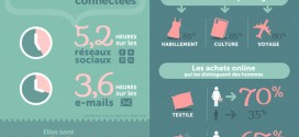 Statistiques des femmes sur internet