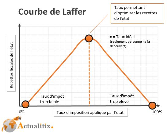 Courbe Arthur Laffer