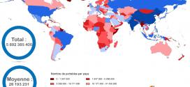 Nombre de téléphones portables par pays
