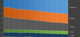 Parts de marché des constructeurs de Smartphone