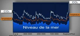 Variation du niveau de la mer selon la température