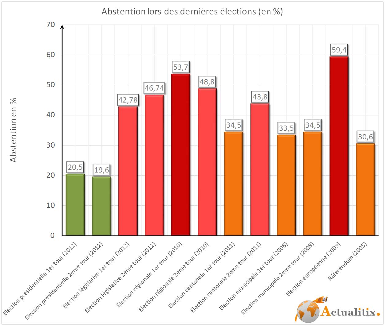 Abstention lors des dernières Elections en France