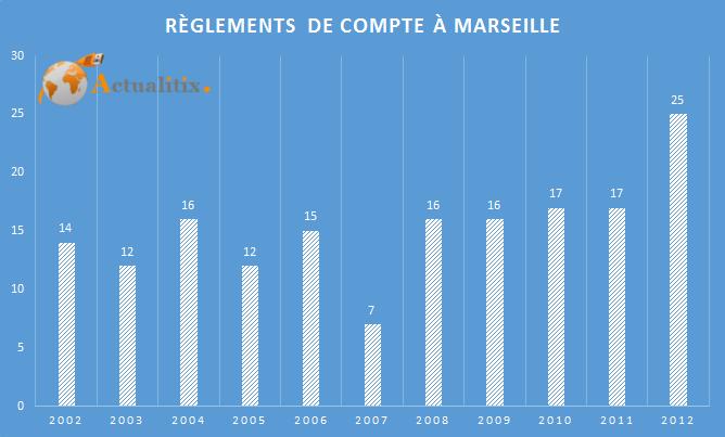 Règlement de compte à Marseille