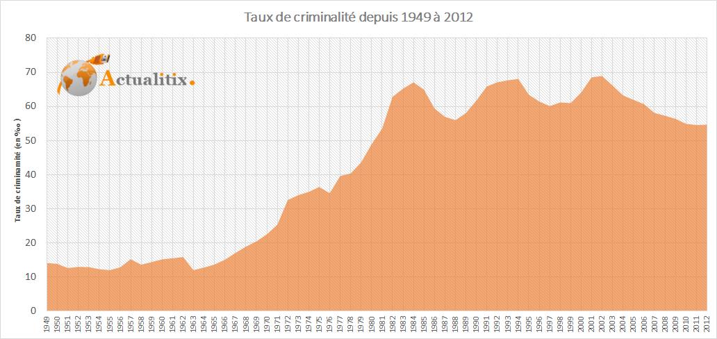 Taux de criminalité en France