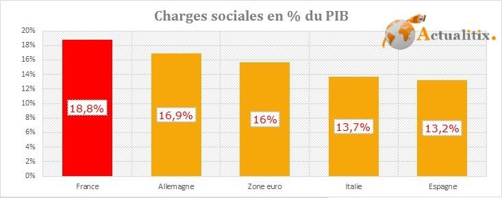 Charges sociales en France