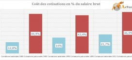 Cout des cotisations salariales et patronales