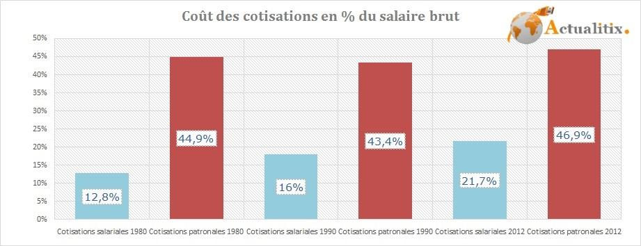 Cout des cotisations salariales et patronales en France