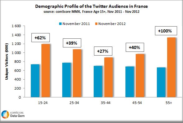 Utilisateurs Twitter en France