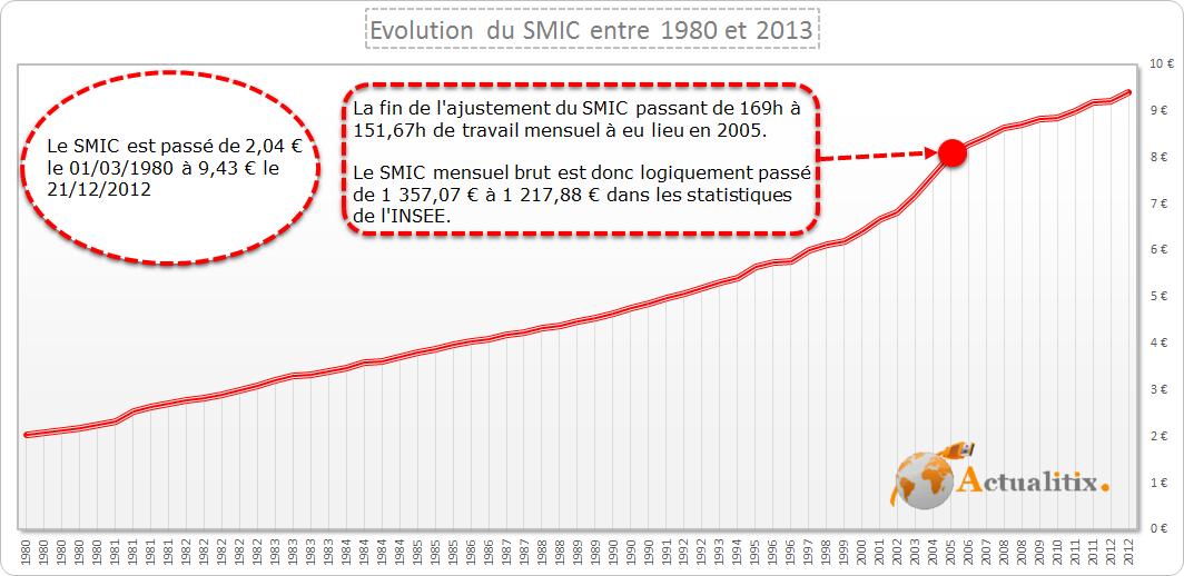 Evolution du SMIC entre 1980 et 2013