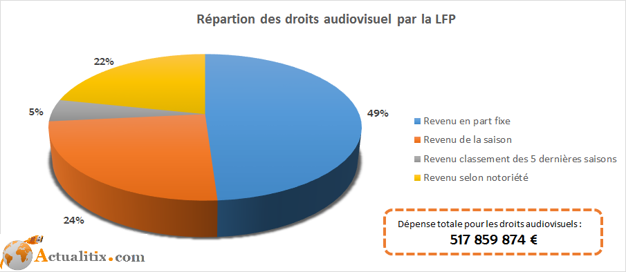Répartition des droits audiovisuels