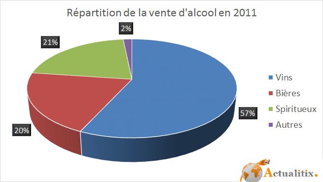 Répartition de la vente d'alcool en France