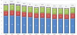 Vente d'alcool par habitant en 2011