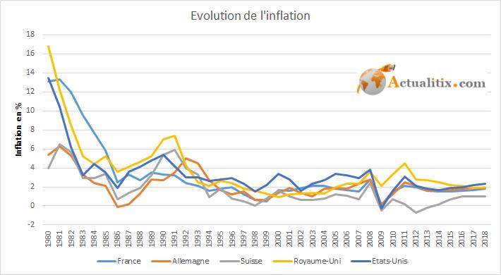 Evolution de l'inflation