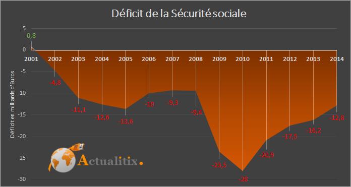 Déficit de la Sécurité sociale en 2014