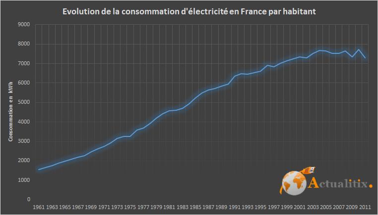 Evolution de consommation d'électricité par habitant en France