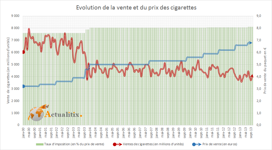 Evolution du prix de vente et de la consommation de cigarette