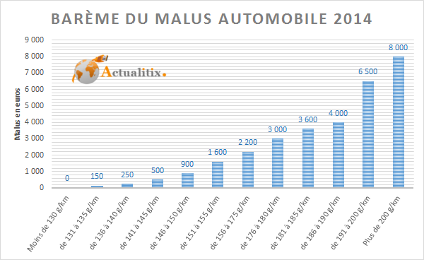 Graphique barème malus automobile 2014