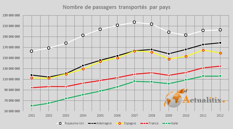 Nombre de passager dans transport aérien en France et Europe