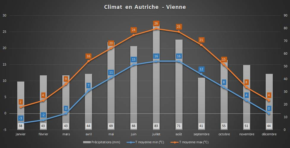 Graphique - Climat en Autriche