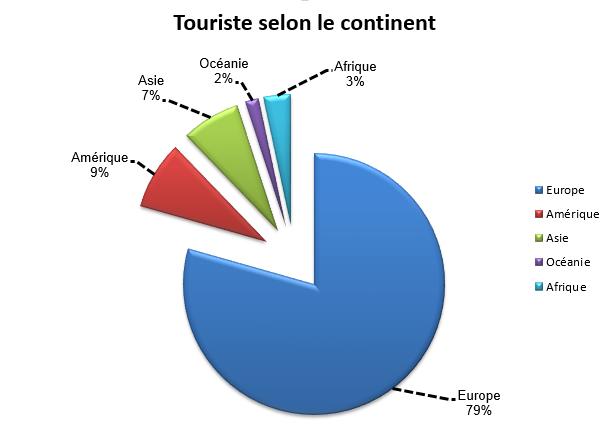 Touristes étrangers en France selon le continent