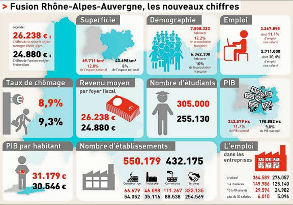 Région Auvergne-Rhône-Alpes en chiffres