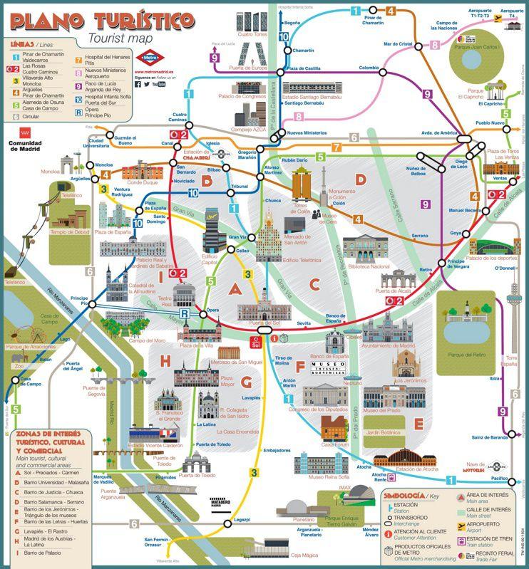 Carte des lieux d'intérêts de Madrid